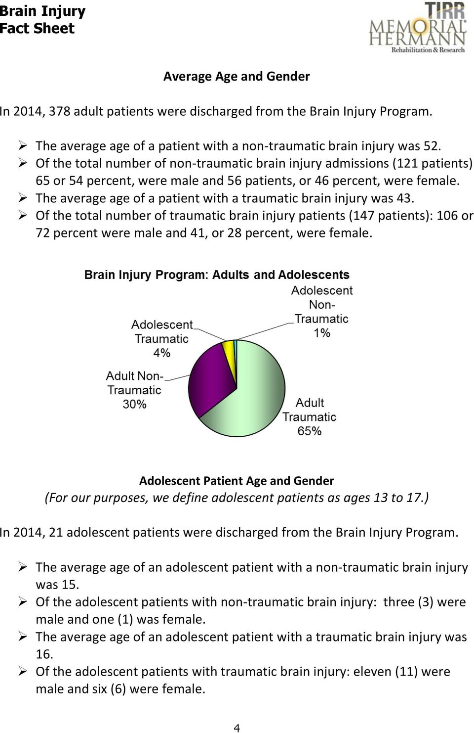 The average age of a patient with a traumatic brain injury was 43.