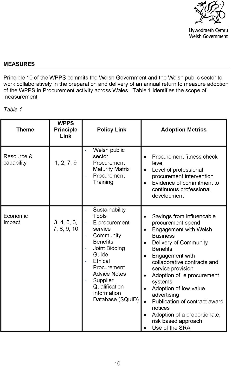 Table 1 Theme WPPS Principle Link Policy Link Adoption Metrics Resource & capability 1, 2, 7, 9 - Welsh public sector Procurement Maturity Matrix - Procurement Training Procurement fitness check