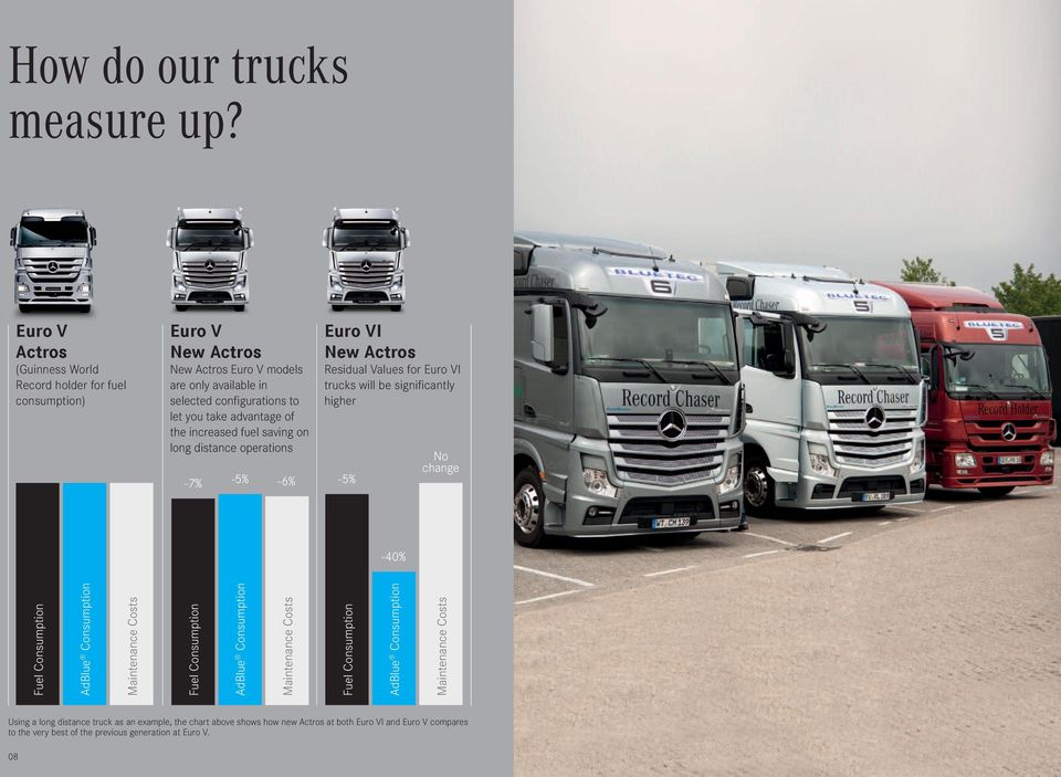 advantage of the increased fuel saving on long distance operations -7% -5% -6% Euro VI New Actros Residual Values for Euro VI trucks will be significantly higher -5% No change