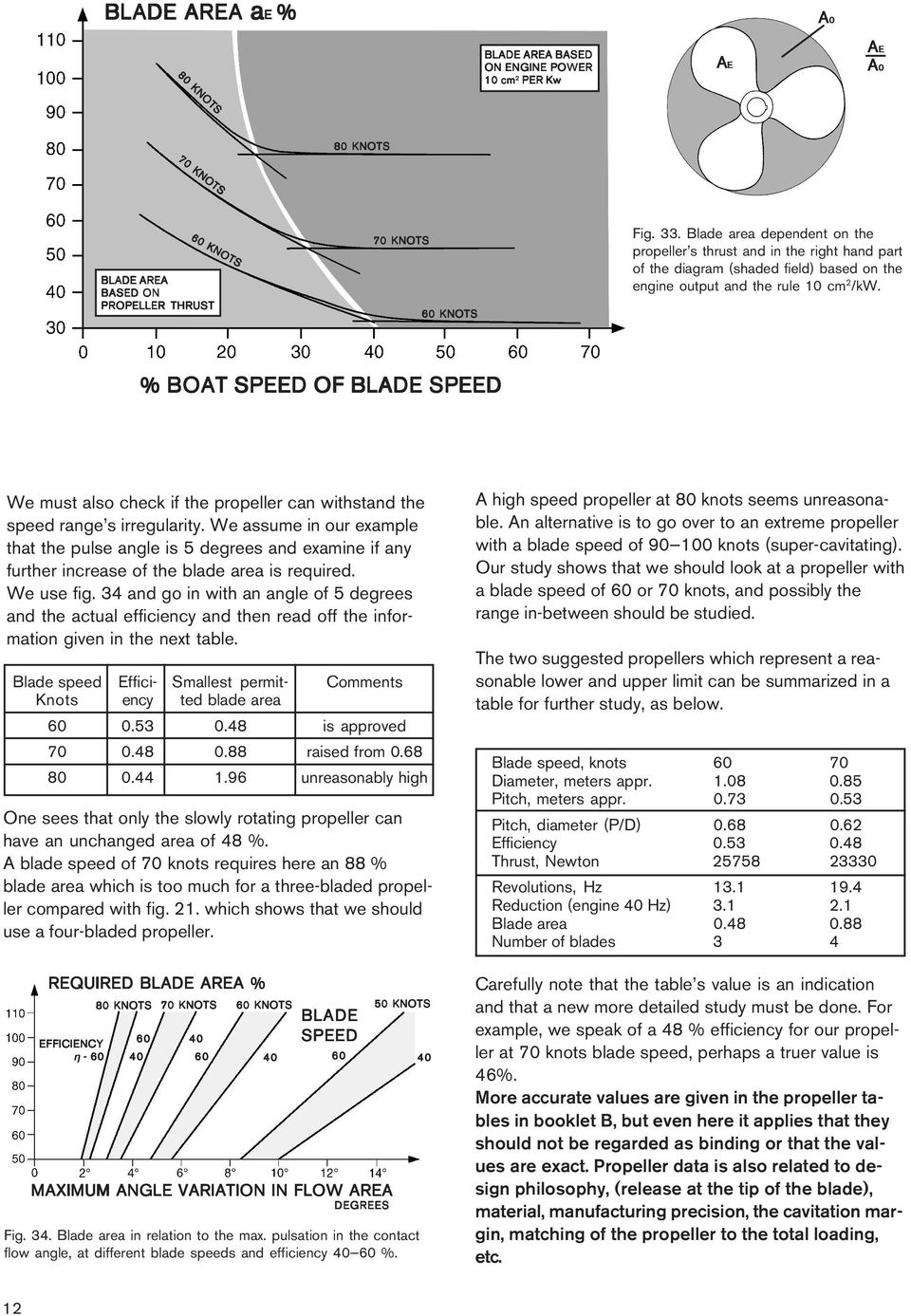% BOAT SPEED OF BLADE SPEED We must also check if the propeller can withstand the speed range s irregularity.