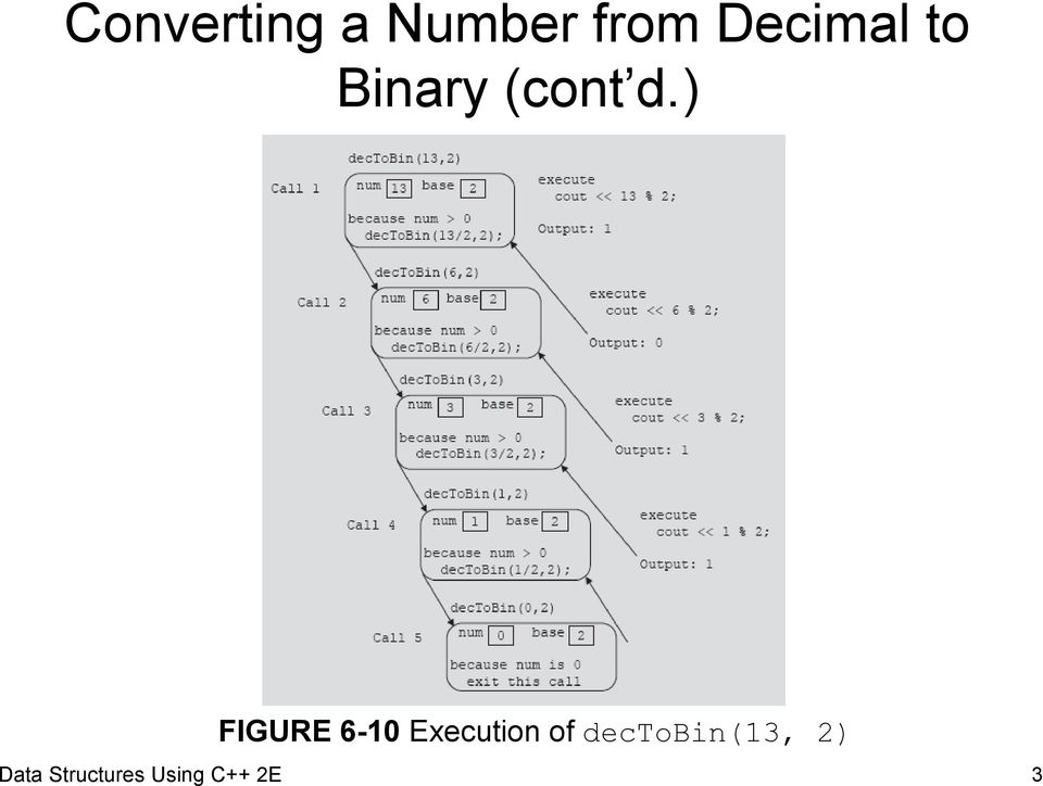 ) FIGURE 6-10 Execution of