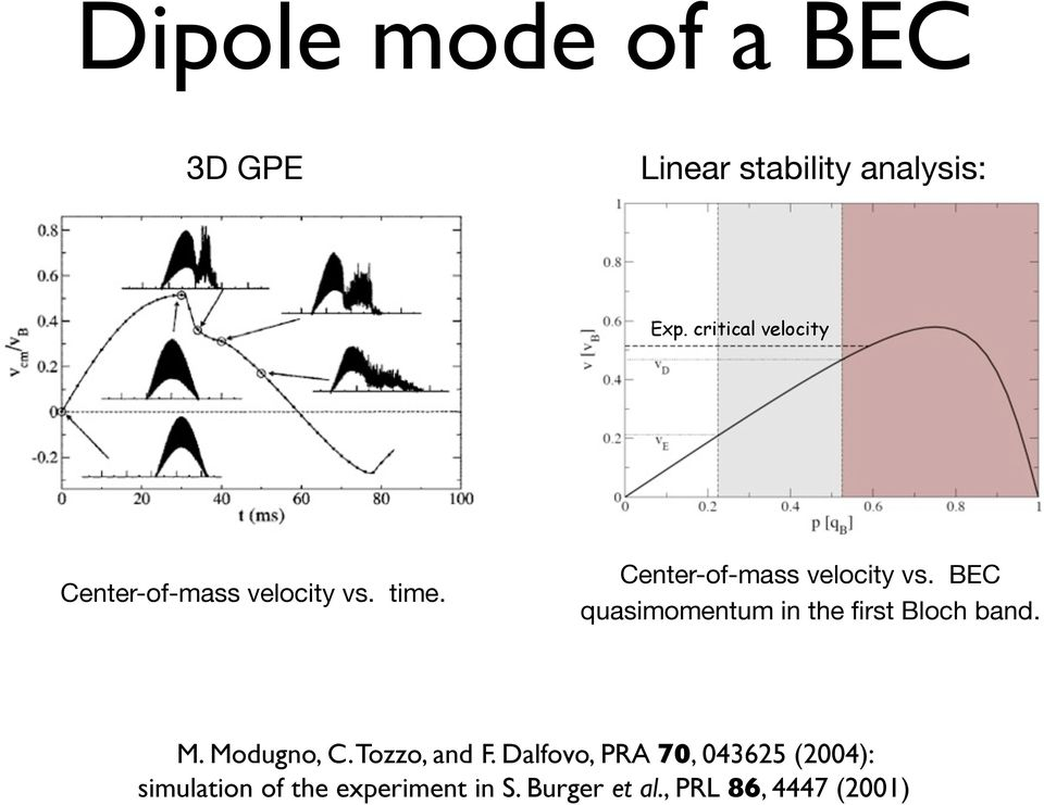 time. Center-of-mass velocity vs. BEC quasimomentum in the first Bloch band. M.