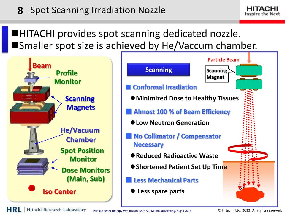 Beam Profile Monitor Iso Center Scanning Magnets He/Vacuum Chamber Spot Position Monitor Dose Monitors (Main, Sub) Scanning Conformal