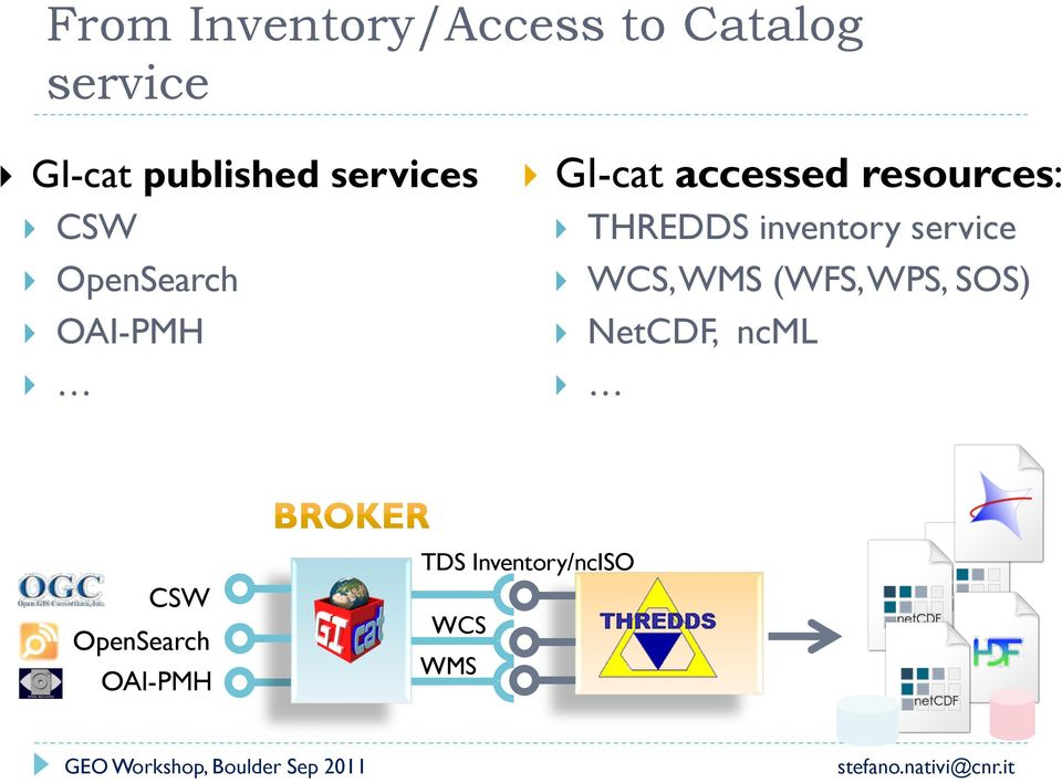 resources: } THREDDS inventory service } WCS, WMS (WFS, WPS,