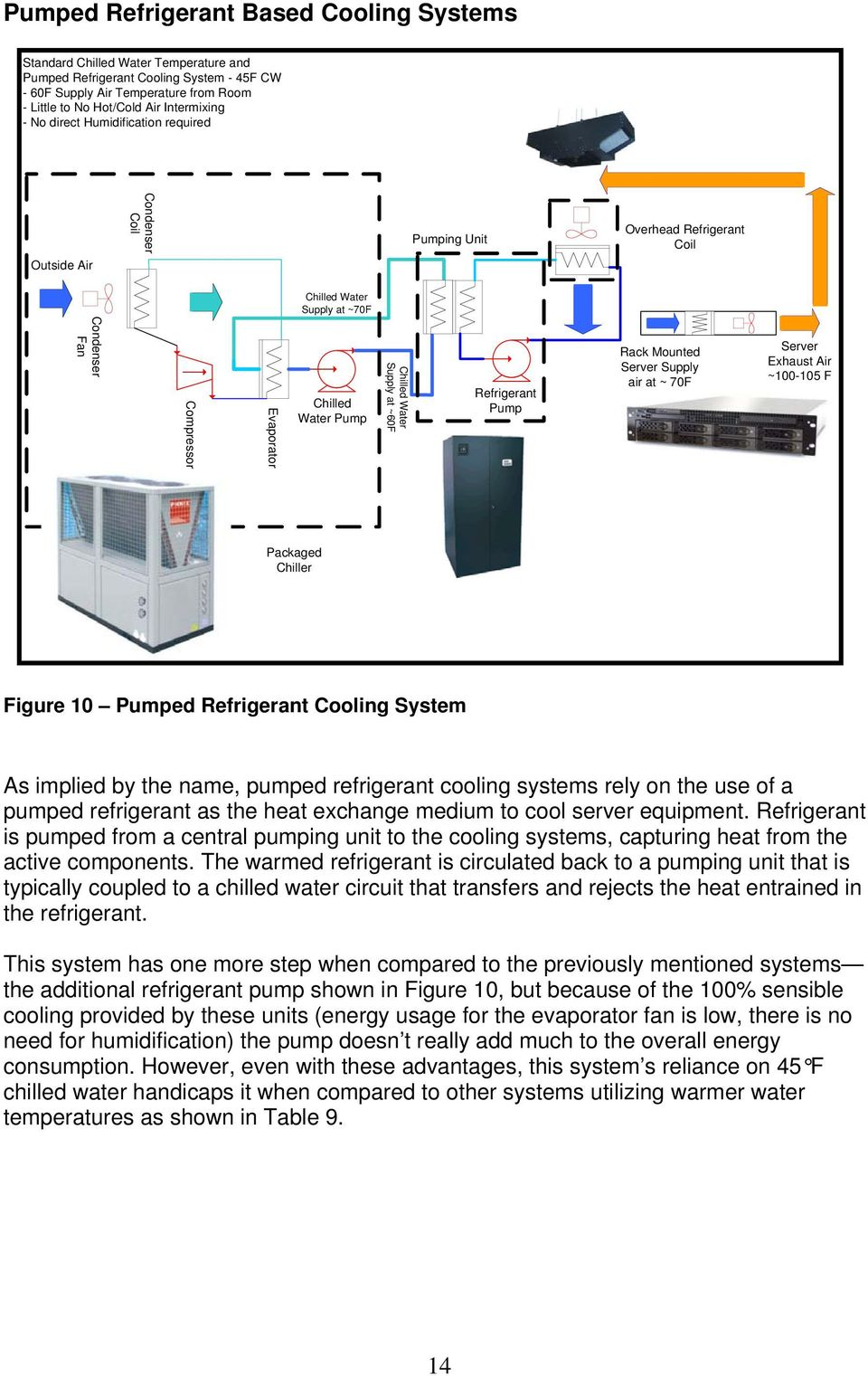 70F Server Exhaust Air ~100-105 F Packaged Chiller Figure 10 Pumped Refrigerant Cooling System As implied by the name, pumped refrigerant cooling systems rely on the use of a pumped refrigerant as