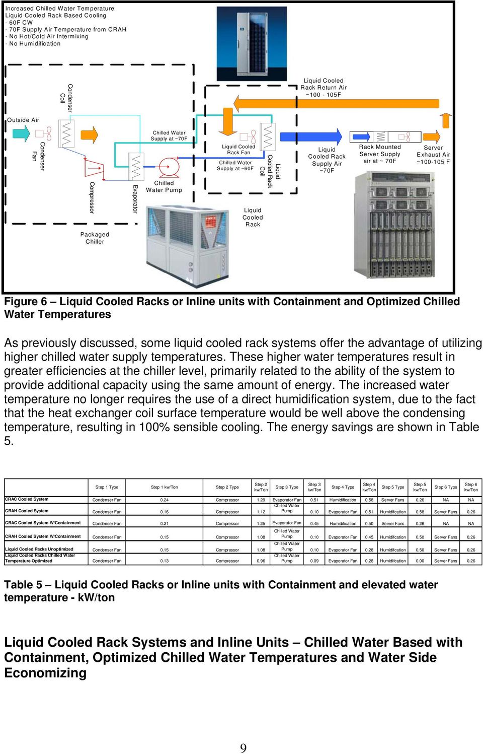Rack Mounted Server Supply air at ~ 70F Server Exhaust Air ~100-105 F Figure 6 Liquid Cooled Racks or Inline units with Containment and Optimized Chilled Water Temperatures As previously discussed,