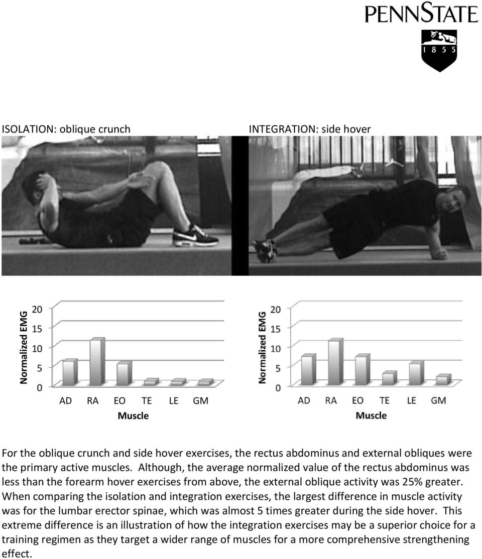 When comparing the isolation and integration exercises, the largest difference in muscle activity was for the lumbar erector spinae, which was almost times greater during the side hover.