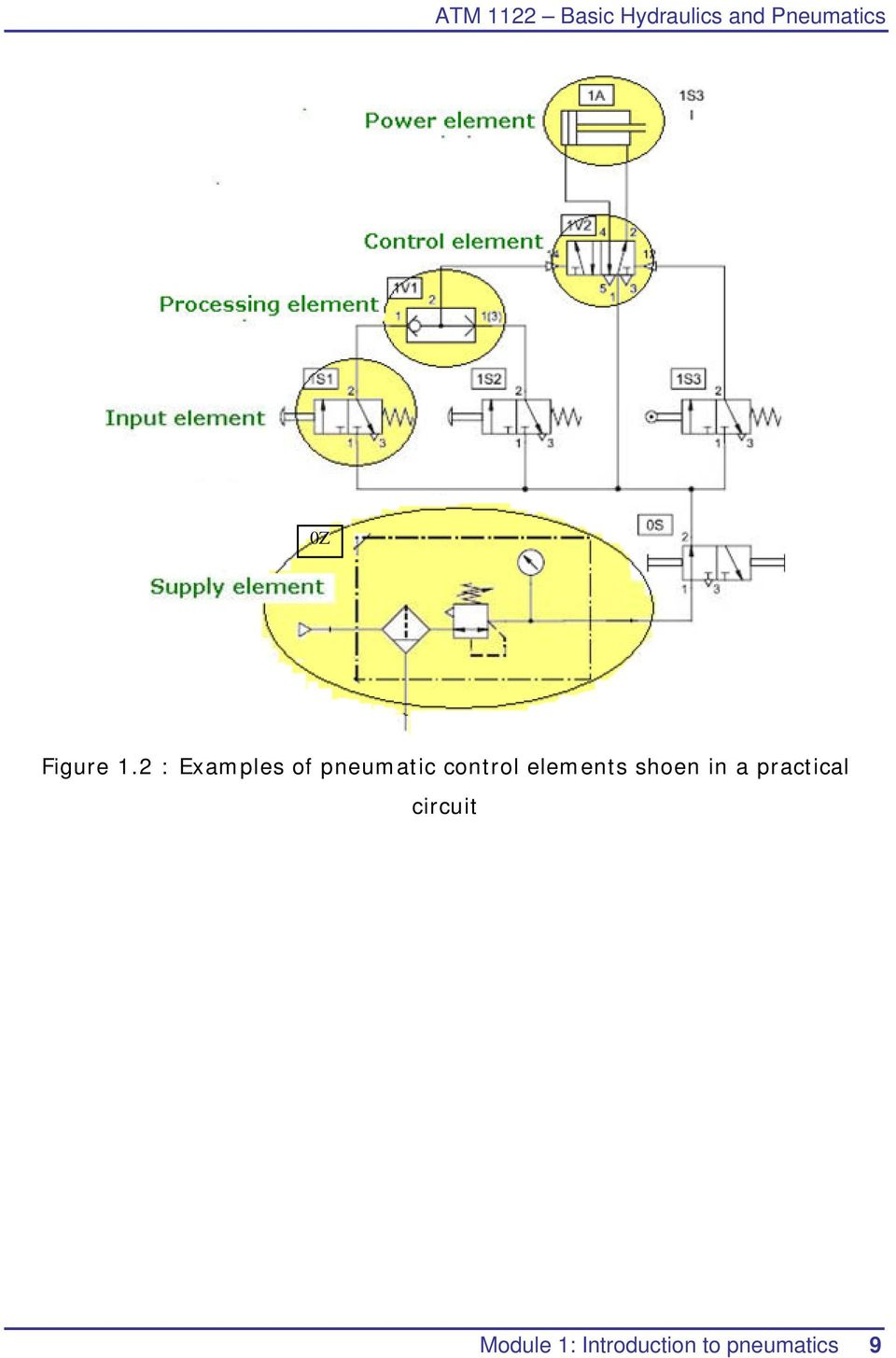 2 : Examples of pneumatic control