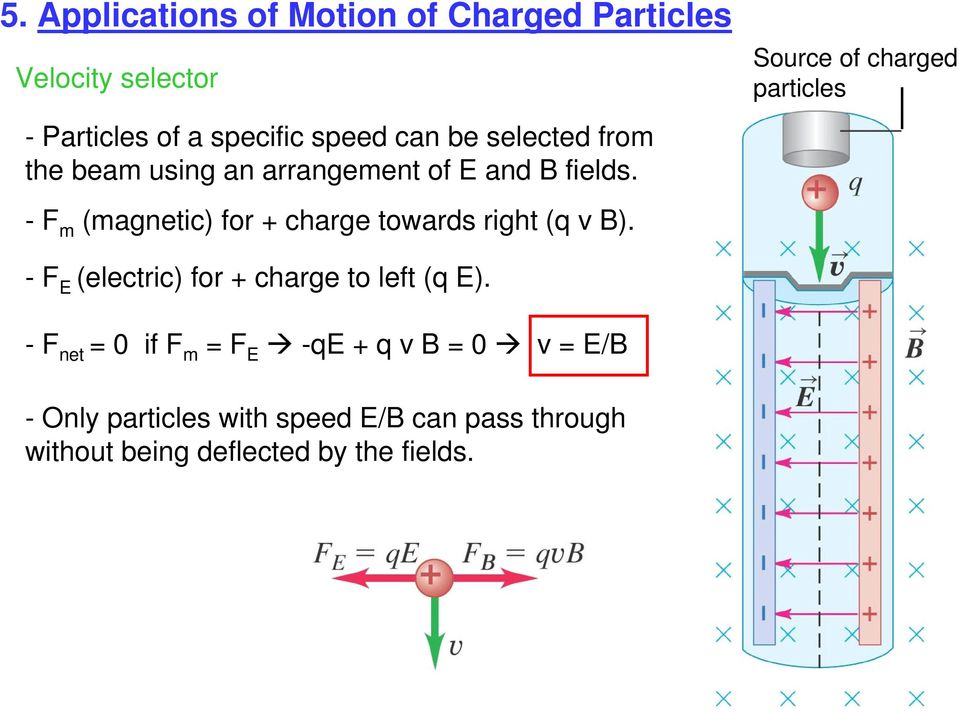 - F m (magnetic) for + charge towards right (q v B).