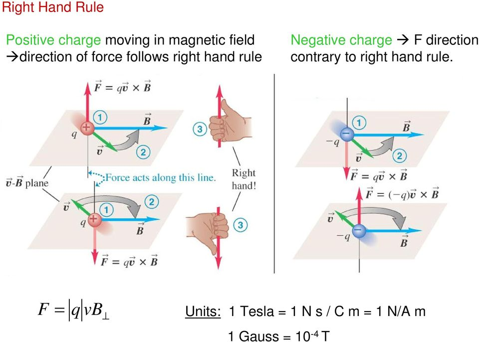 Negative charge F direction contrary to right hand rule.