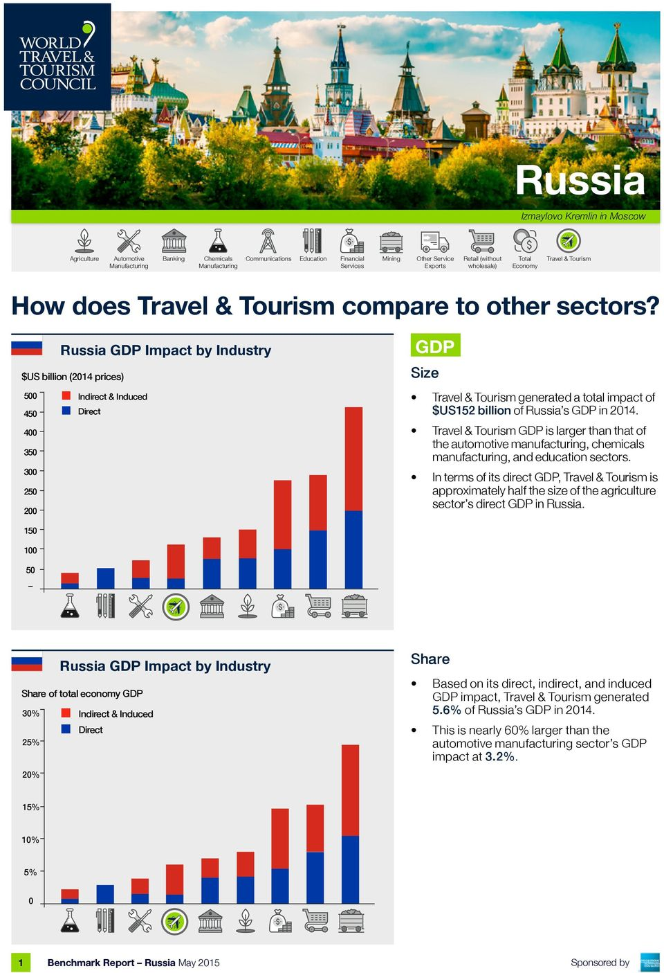 Russia GDP Impact by Industry GDP $US billion (214 prices) Size 5 Indirect & Induced 45 Travel & Tourism generated a total impact of $US152 billion of Russia s GDP in 214.