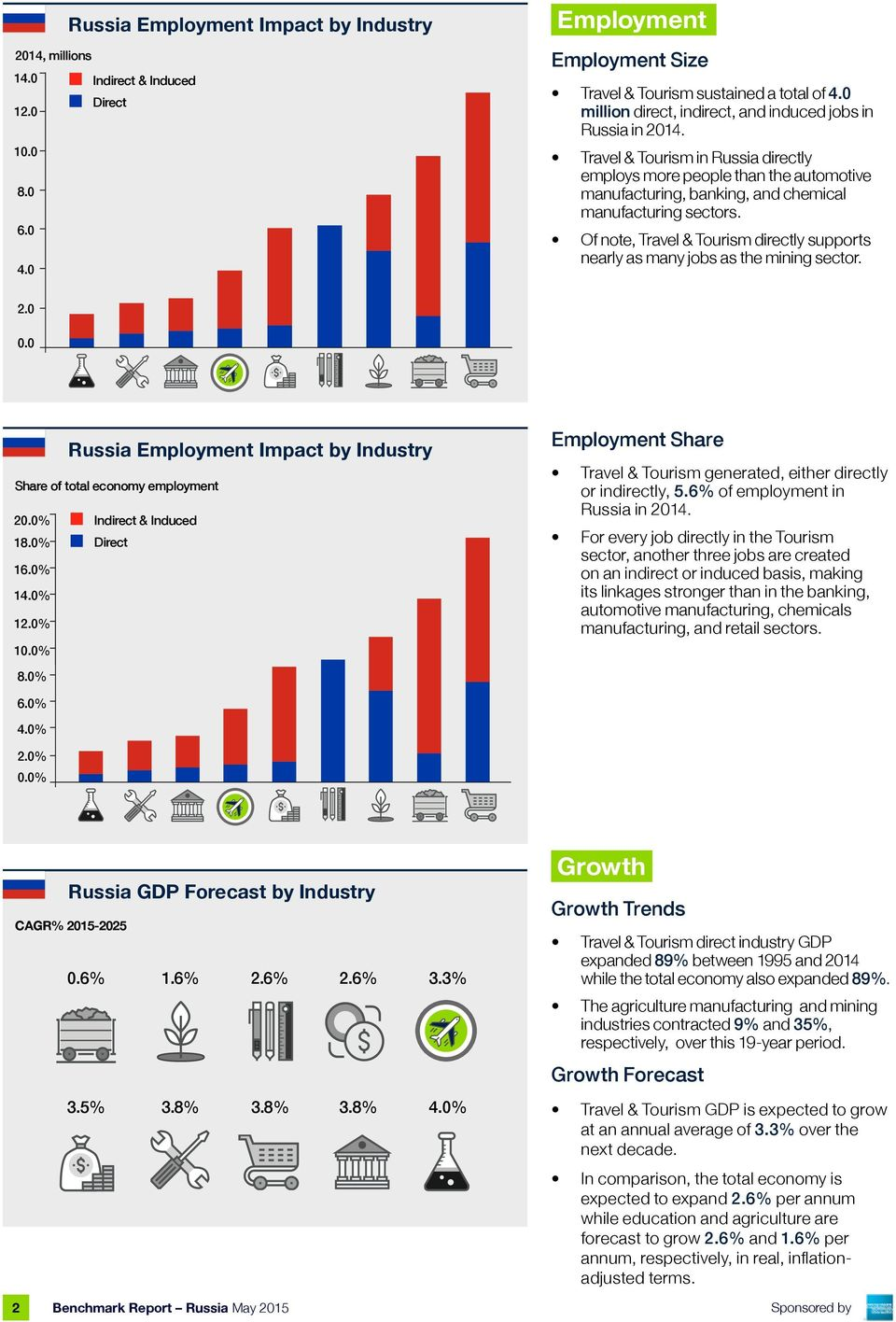 Of note, Travel & Tourism directly supports nearly as many jobs as the mining sector. 2.. Russia Employment Impact by Industry Share of total economy employment 2.% Indirect & Induced 18.% 16.% 14.