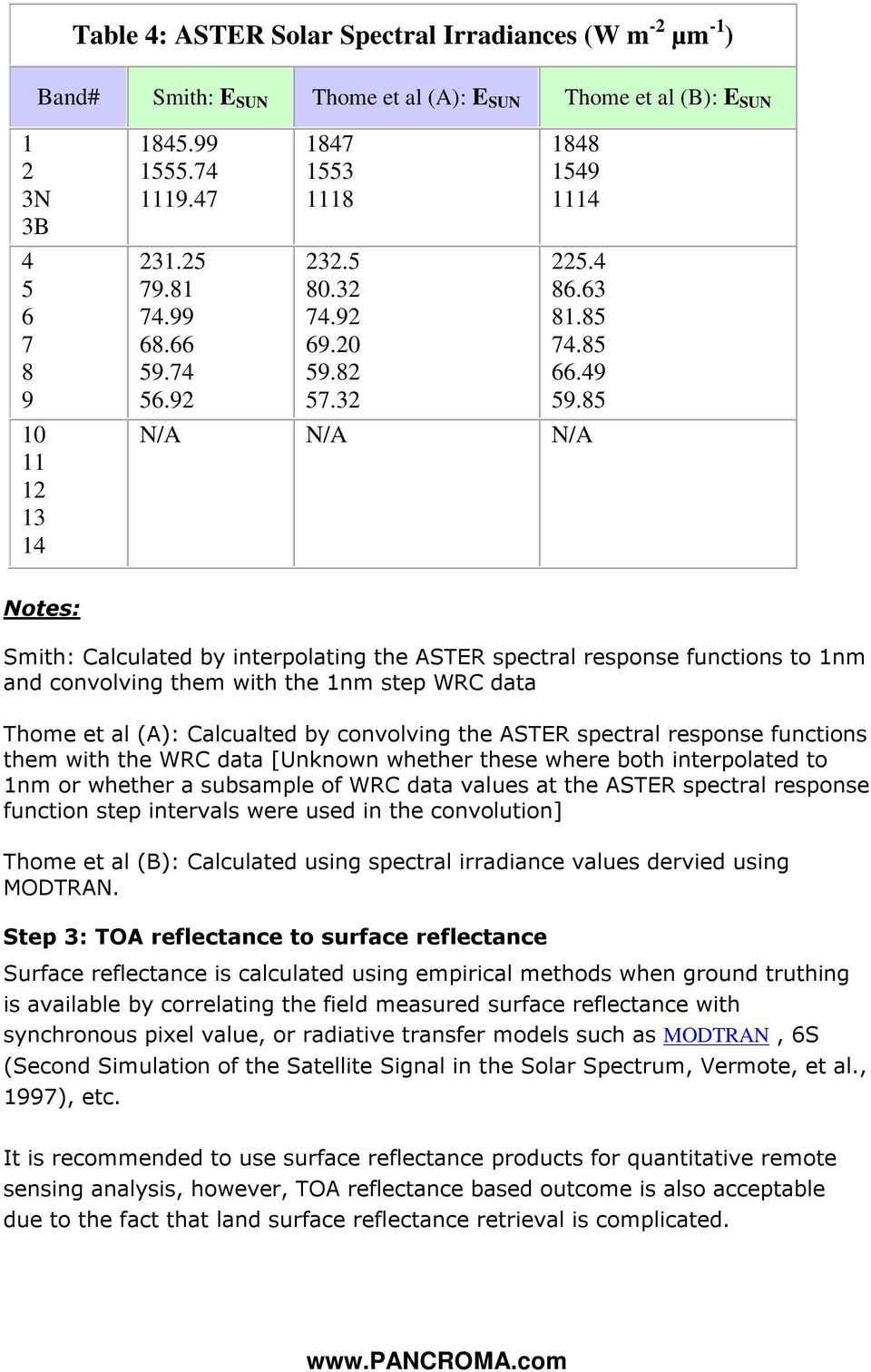 85 Notes: Smith: Calculated by interpolating the ASTER spectral response functions to 1nm and convolving them with the 1nm step WRC data Thome et al (A): Calcualted by convolving the ASTER spectral