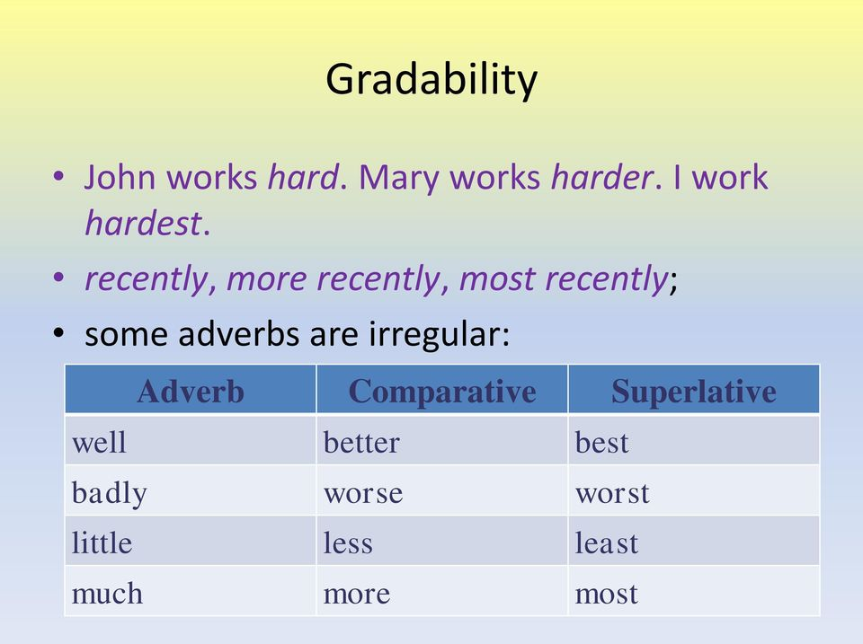 recently, more recently, most recently; some adverbs are