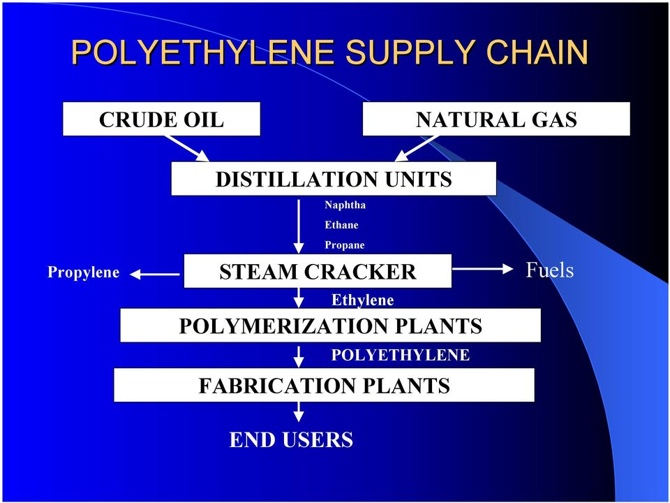 Propane STEAM CRACKER Ethylene POLYMERIZATION