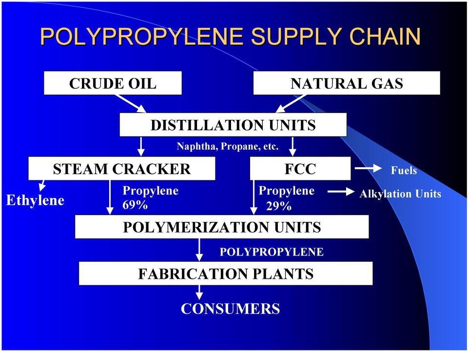 STEAM CRACKER FCC Fuels Propylene 69% POLYMERIZATION