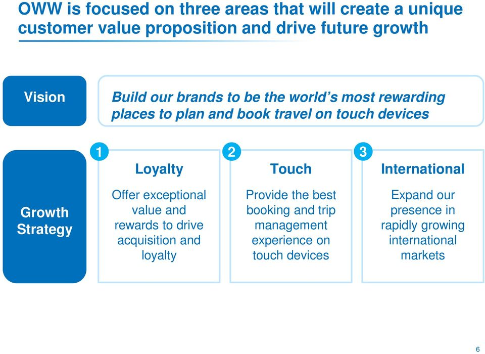 Touch International Growth Strategy Offer exceptional value and rewards to drive acquisition and loyalty Provide the