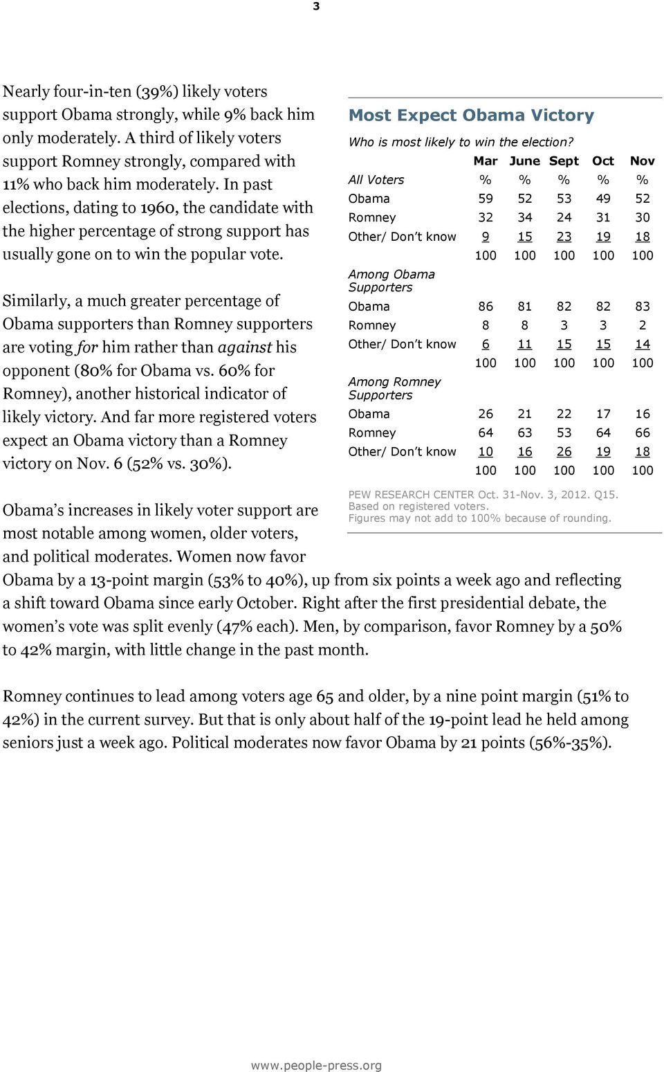 Similarly, a much greater percentage of Obama supporters than Romney supporters are voting for him rather than against his opponent (80% for Obama vs.