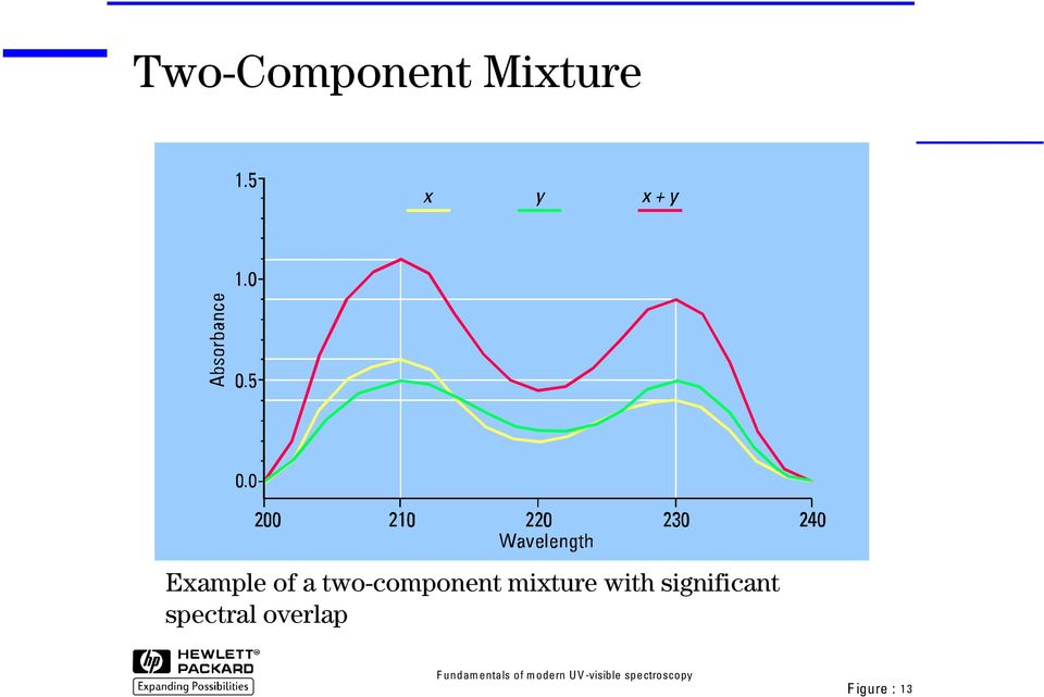 two-component mixture