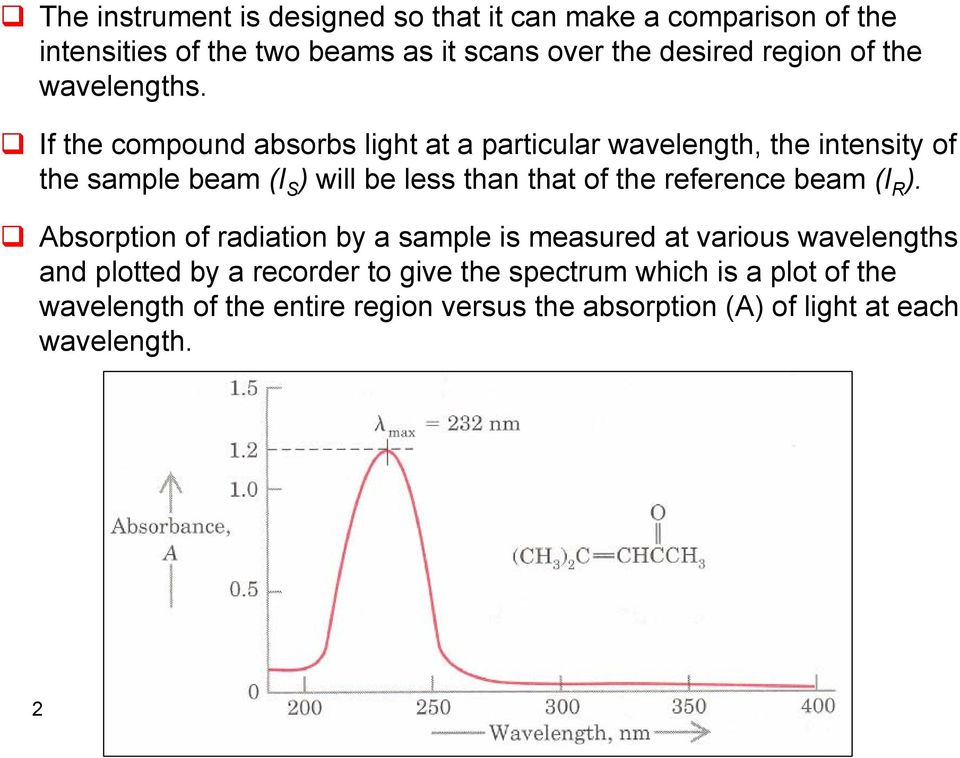 If the compound absorbs light at a particular wavelength, the intensity of the sample beam (I S ) will be less than that of the