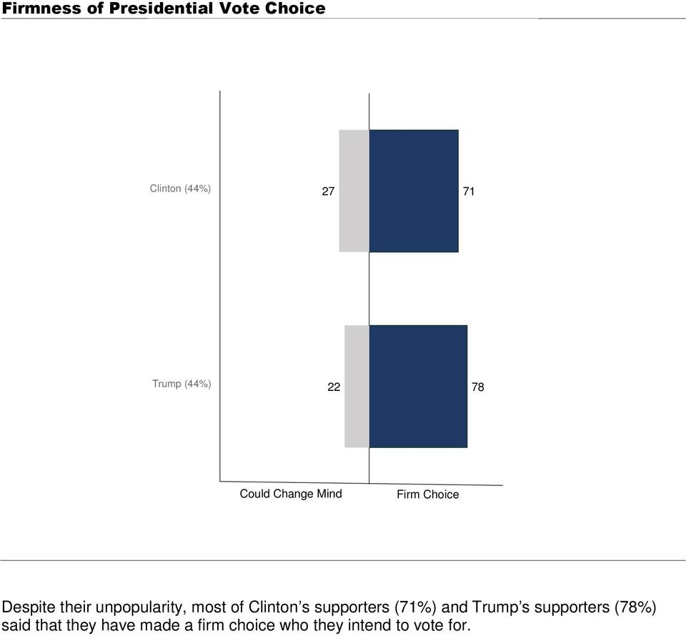 unpopularity, most of Clinton s supporters (71%) and Trump s