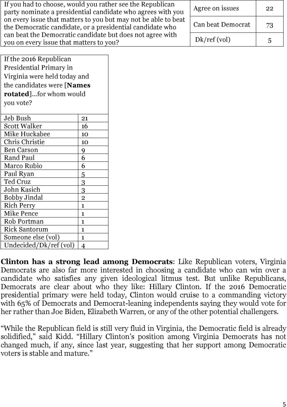 Agree on issues 22 Can beat Democrat 73 Dk/ref (vol) 5 If the 2016 Republican Presidential Primary in Virginia were held today and the candidates were [Names rotated] for whom would you vote?