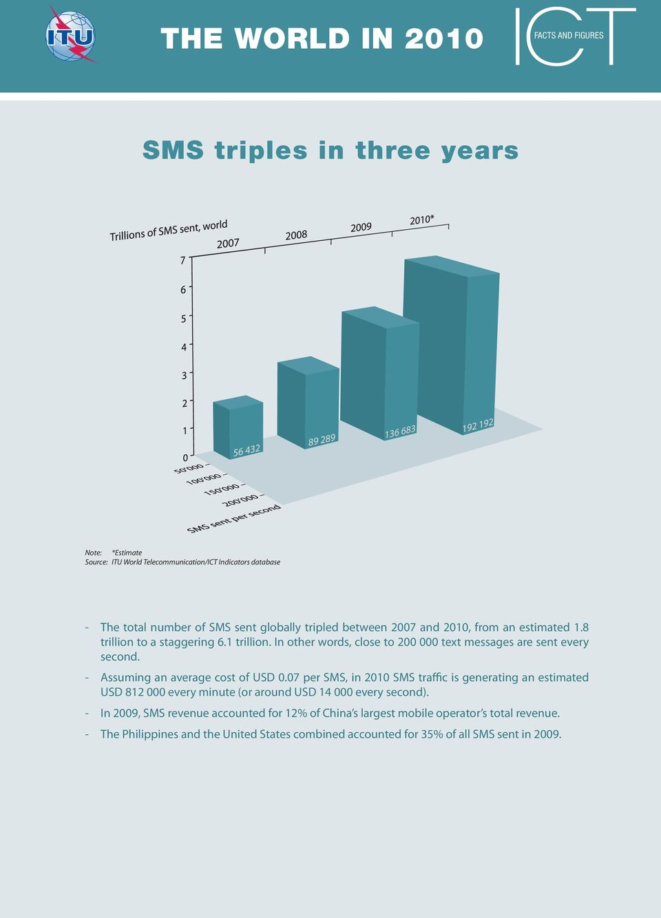 7 per SMS, in 21 SMS traffic is generating an estimated USD 812 every minute (or around USD 14 every second).