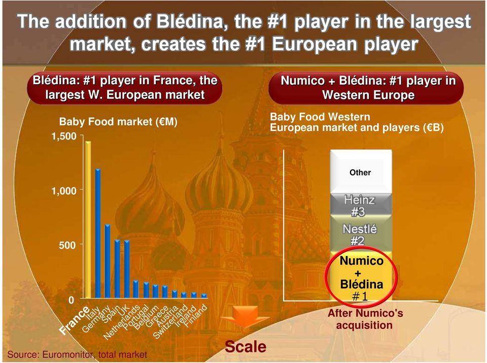 Food Western European market and players ( B) Other 1,000 500 0 France Italy Source: Euromonitor,