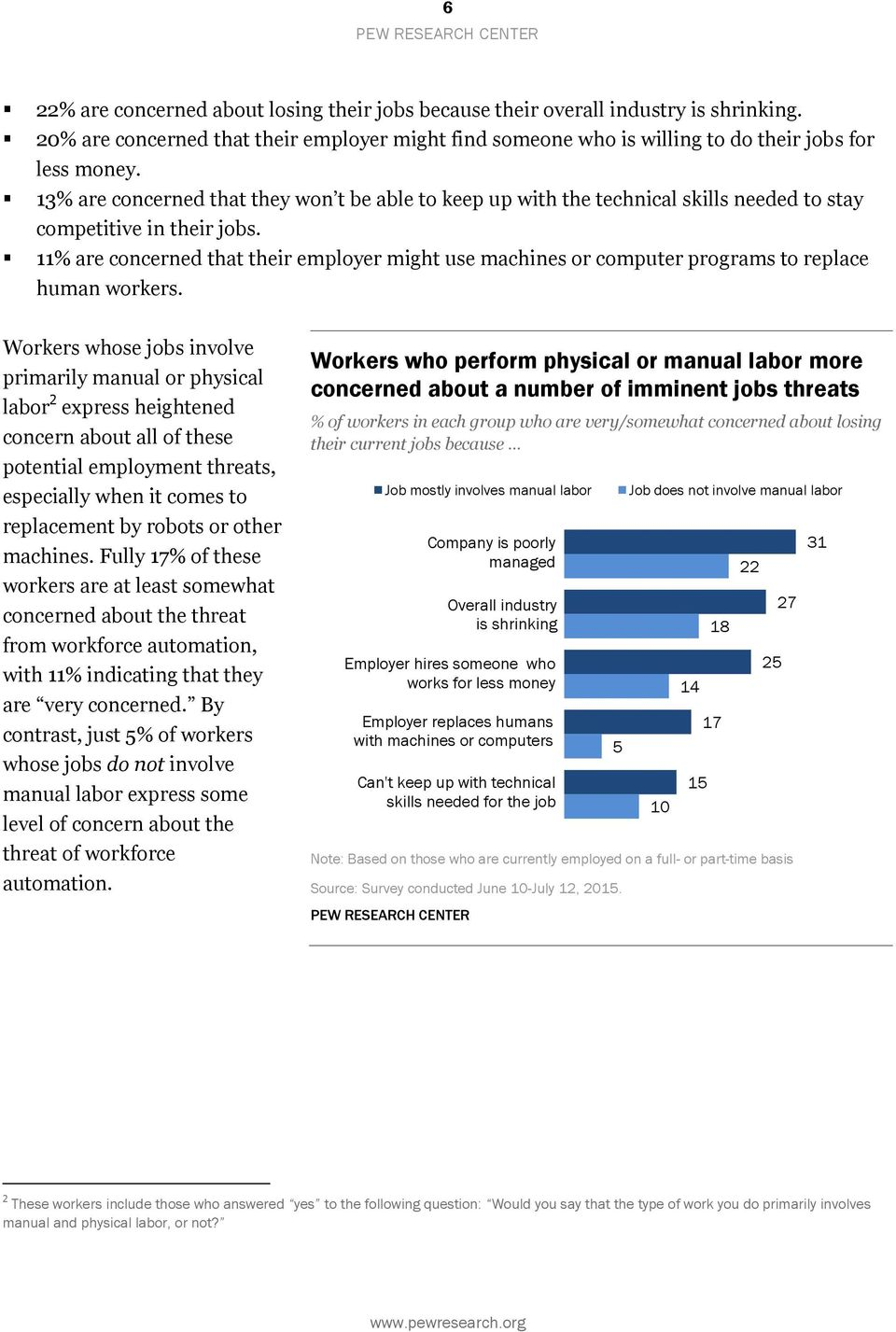 11% are concerned that their employer might use machines or computer programs to replace human workers.
