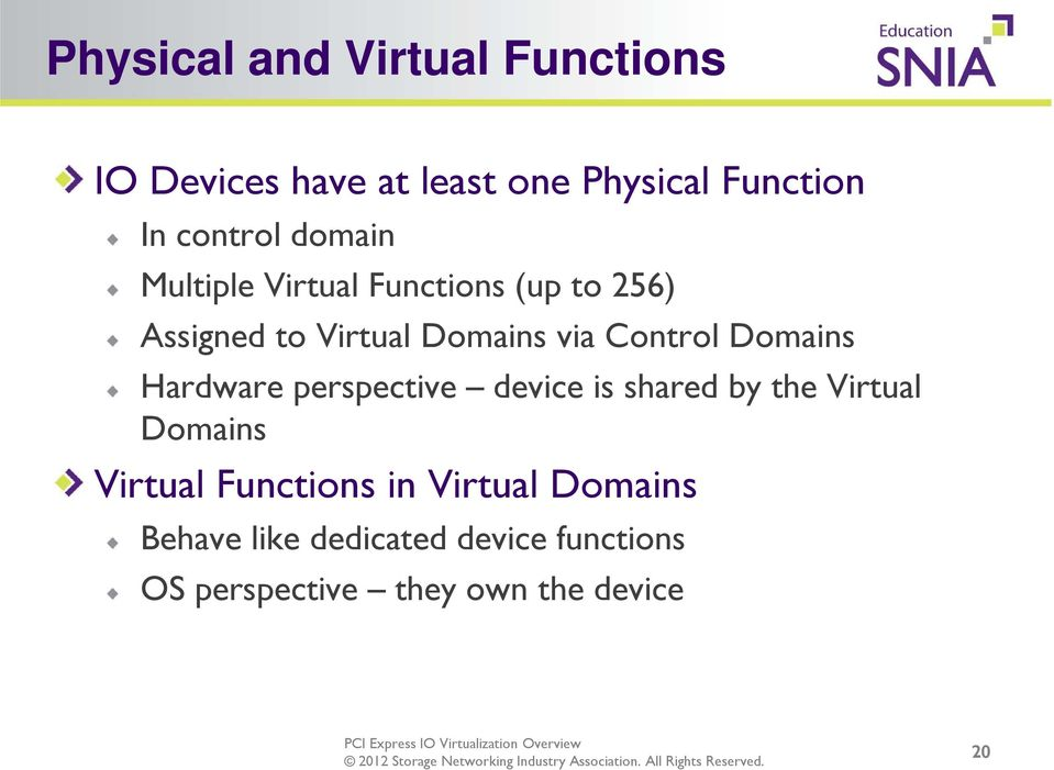 Domains Hardware perspective device is shared by the Virtual Domains Virtual Functions in