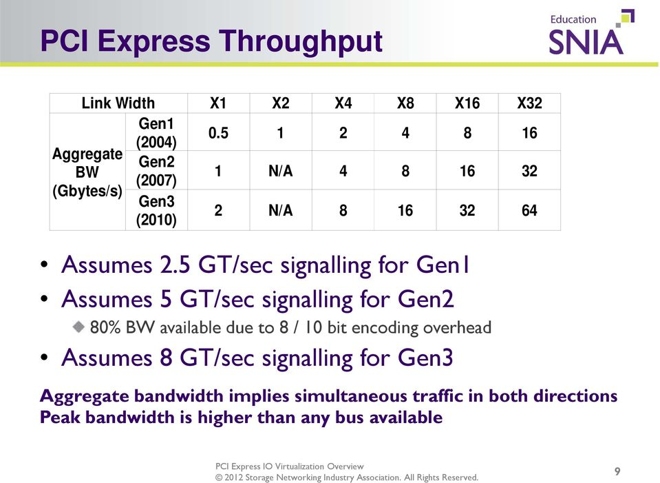 5 GT/sec signalling for Gen1 Assumes 5 GT/sec signalling for Gen2 80% BW available due to 8 / 10 bit encoding