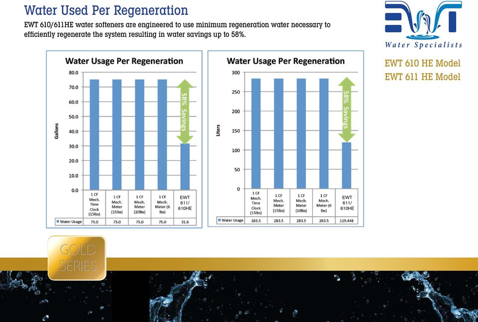 regeneration water necessary to efficiently