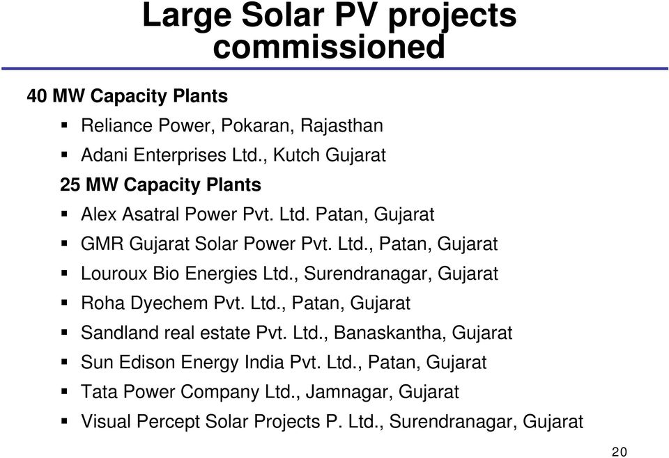 , Surendranagar, Gujarat Roha Dyechem Pvt. Ltd., Patan, Gujarat Sandland real estate Pvt. Ltd., Banaskantha, Gujarat Sun Edison Energy India Pvt.