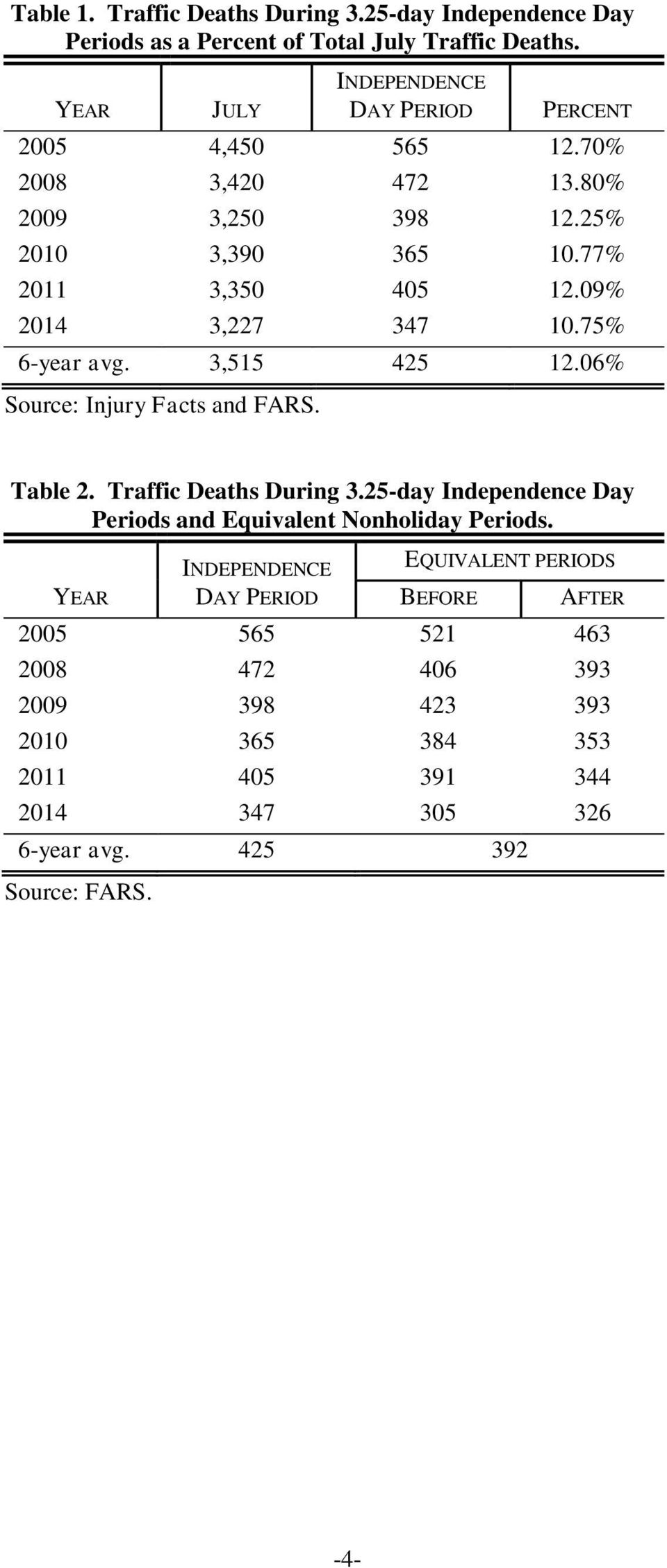 09% 2014 3,227 347 10.75% 6-year avg. 3,515 425 12.06% Source: Injury Facts and FARS. Table 2. Traffic Deaths During 3.