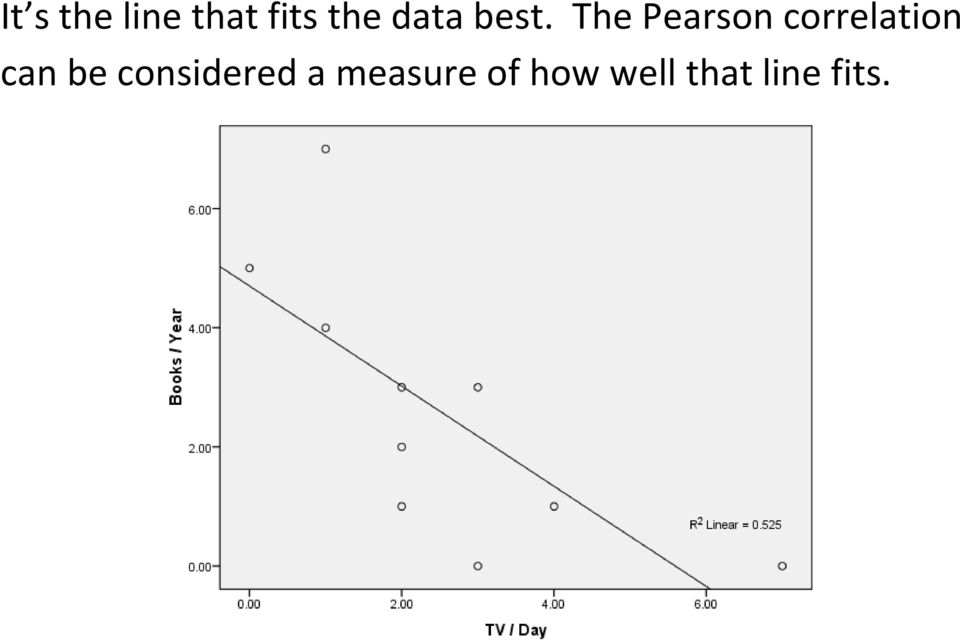 The Pearson correlation can