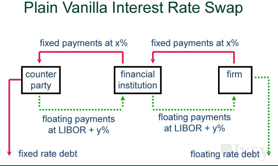 institution firm floating payments at LIBOR + y%