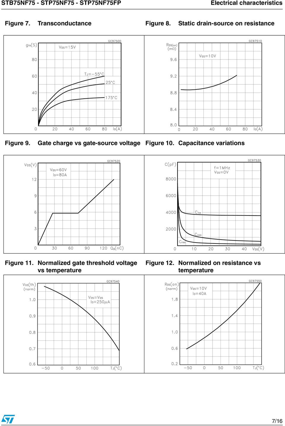 Gate charge vs gate-source voltage Figure 10. Capacitance variations Figure 11.