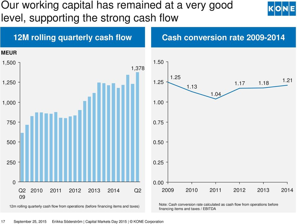 25 0 Q2 09 2010 2011 2012 2013 2014 12m rolling quarterly cash flow from operations (before financing items and taxes) Q2 0.
