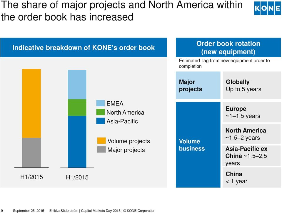 North America Asia-Pacific Volume projects Major projects Major projects Volume business Globally Up to 5 years