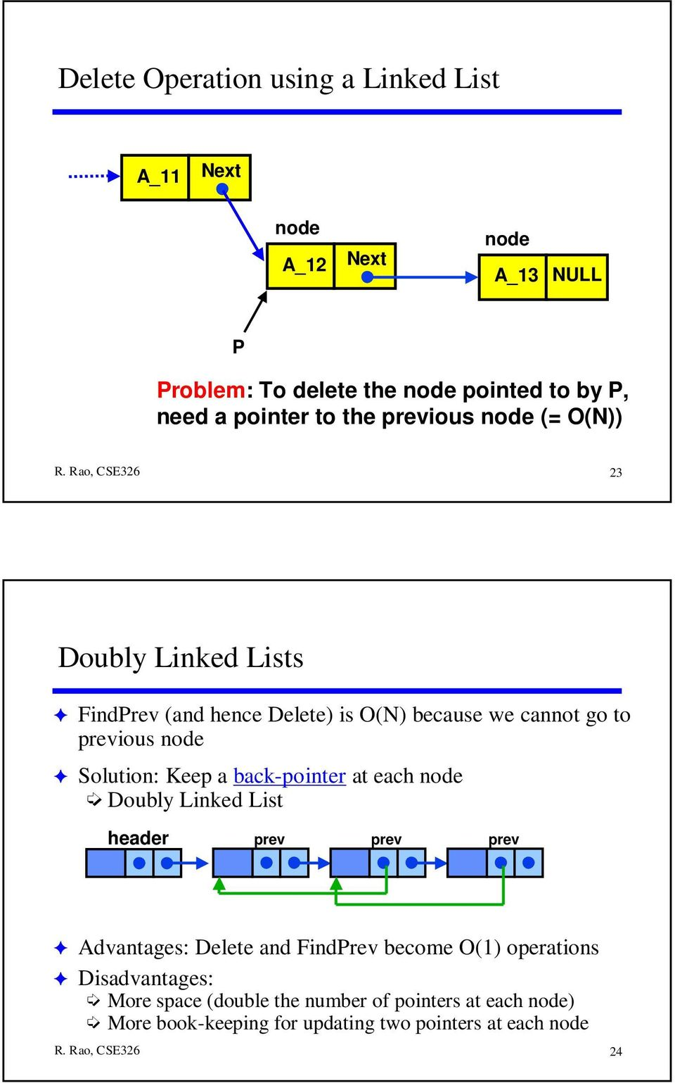Keep a back-pointer at each Doubly Linked List header prev prev prev Advantages: Delete and FindPrev become