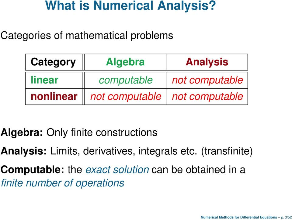 nonlinear not computable not computable Algebra: Only finite constructions Analysis: Limits,