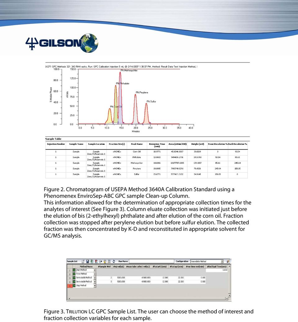 Column eluate collection was initiated just before the elution of bis (2-ethylhexyl) phthalate and after elution of the corn oil.