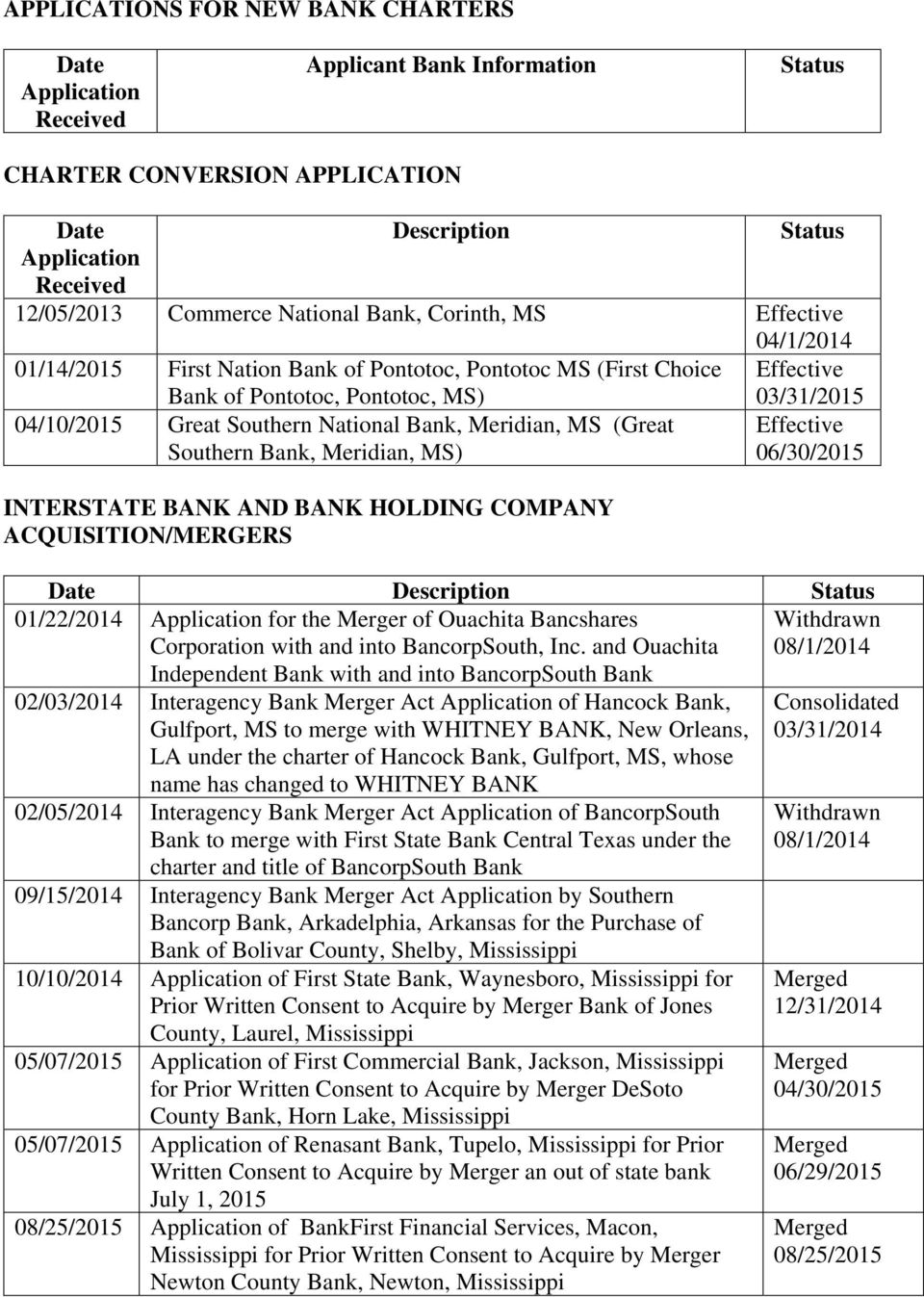 Southern Bank, Meridian, ) INTERSTATE BANK AND BANK HOLDING COMPANY ACQUISITION/MERGERS 03/31/2015 Effective 06/30/2015 Date Description Status 01/22/2014 Application for the Merger of Ouachita