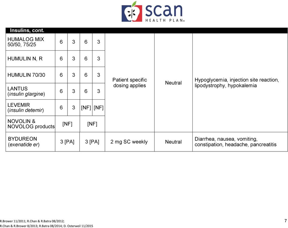 3 6 3 Patient specific dosing applies Hypoglycemia, injection site reaction, lipodystrophy, hypokalemia