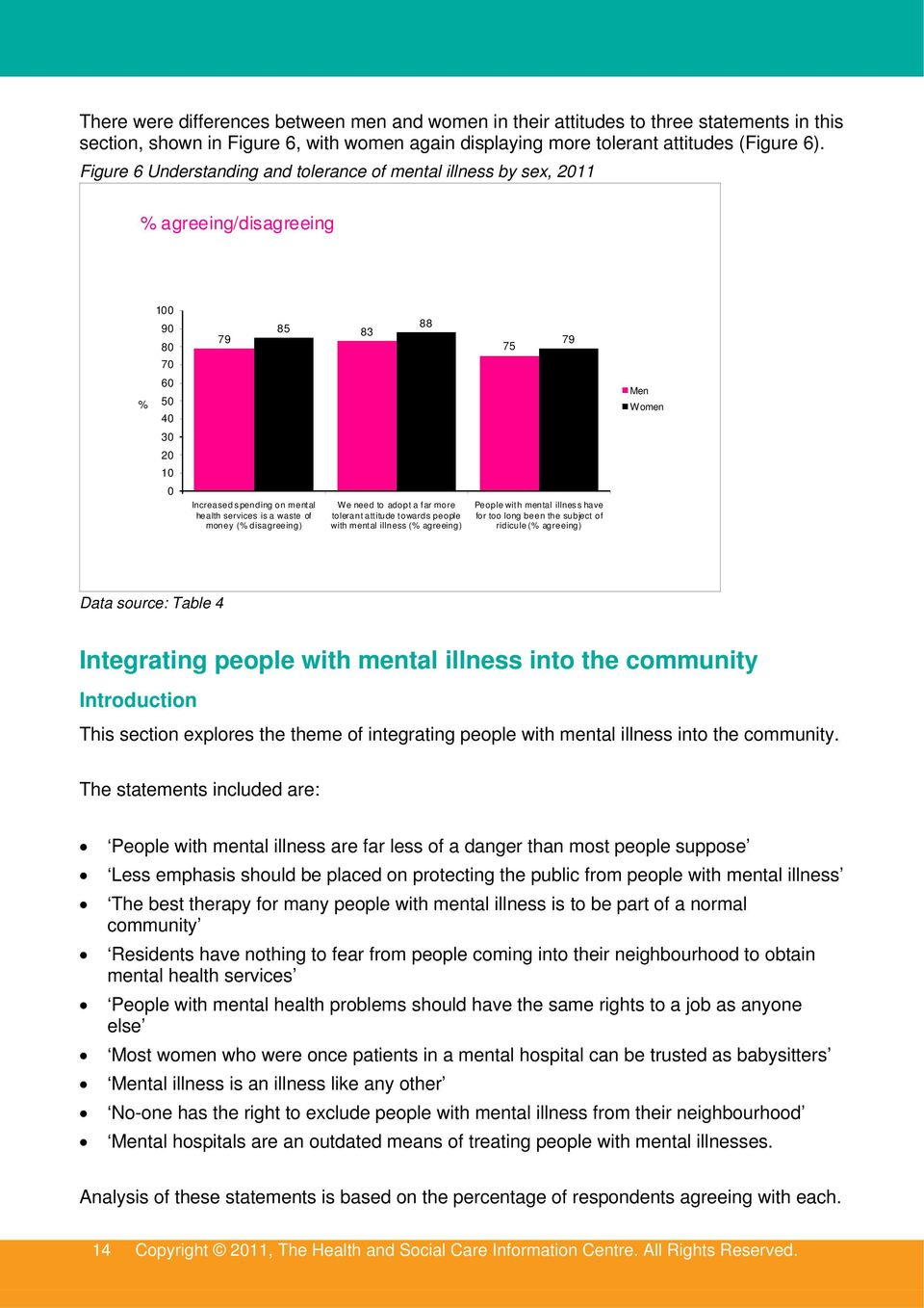 services is a waste of money (% disagreeing) We need to adopt a far more tolerant attitude towards people with mental illness (% agreeing) People with mental illness have for too long been the