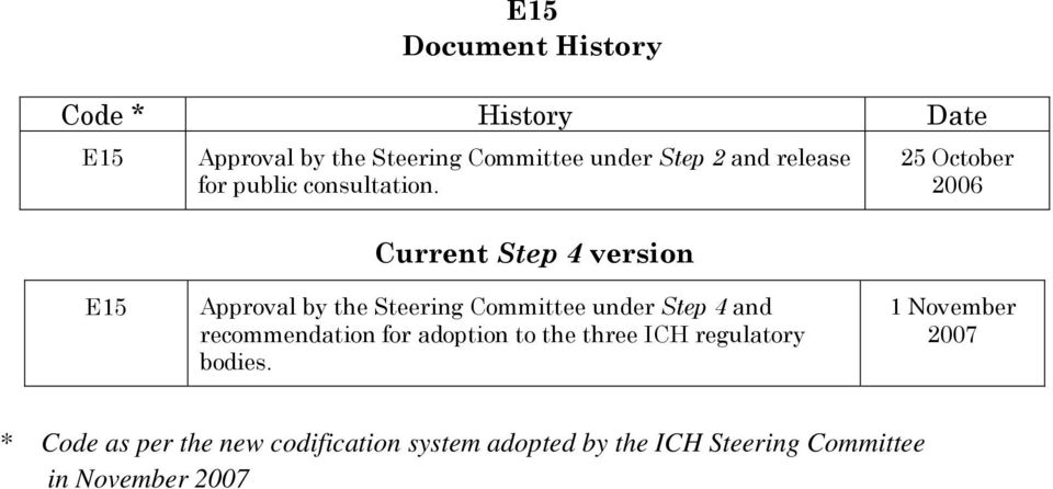 Current Step 4 version 25 October 2006 E15 Approval by the Steering Committee under Step 4 and