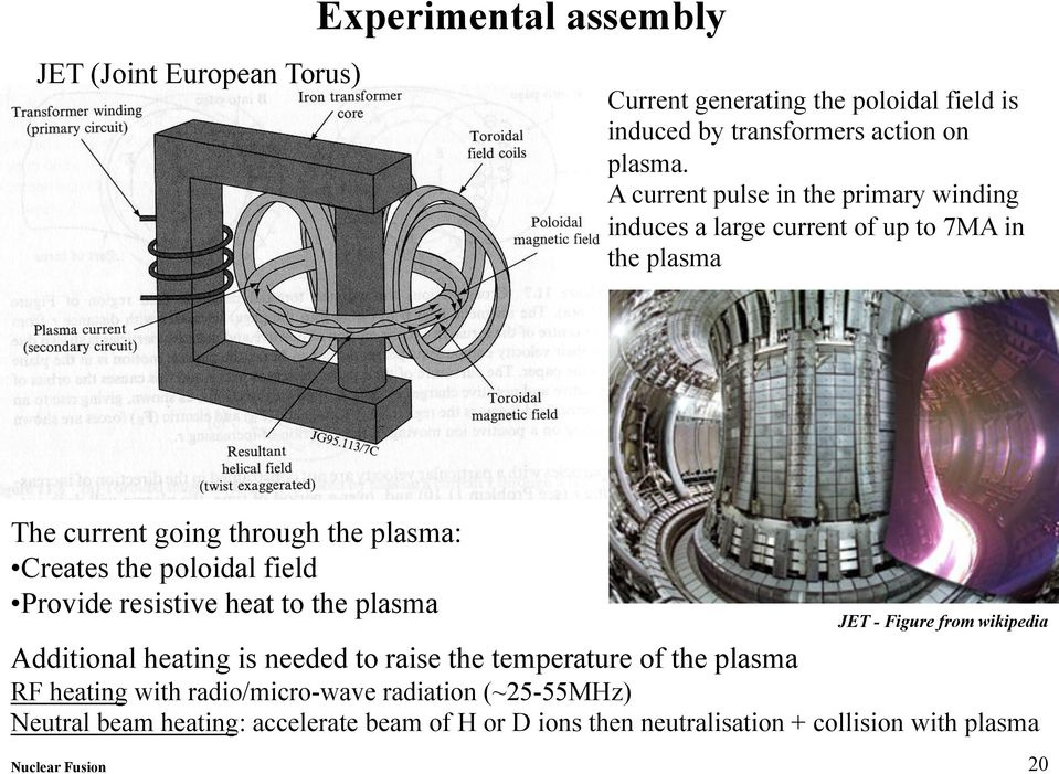 poloidal field Provide resistive heat to the plasma JET - Figure from wikipedia Additional heating is needed to raise the temperature of the plasma