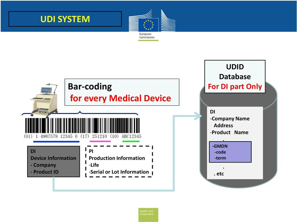 Information -Life -Serial or Lot Information UDID Database