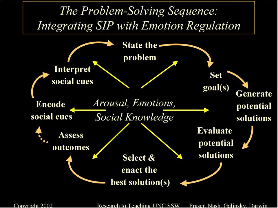problem Arousal, Emotions, Social Knowledge Select & enact the best