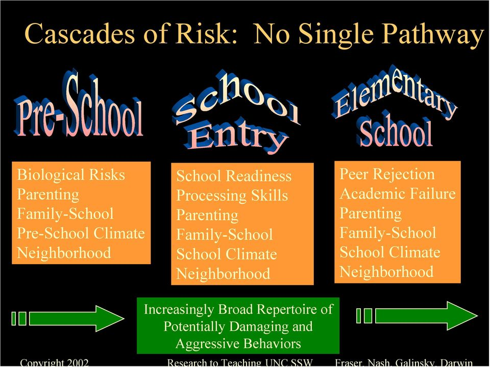 Climate Neighborhood Peer Rejection Academic Failure Parenting Family-School School